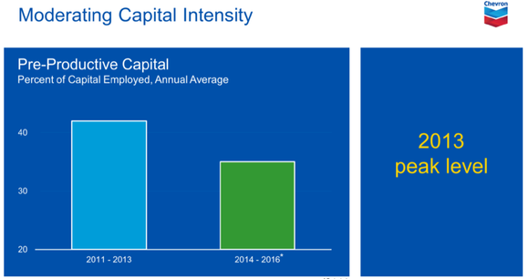 Chevron Productive Capital