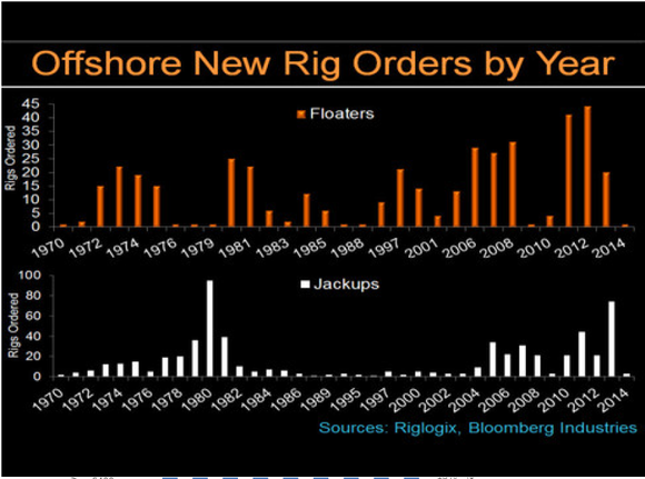 Bloomberg Rig Order History