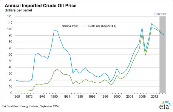 Eia Real Oil Prices