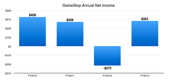 Gme Net Income