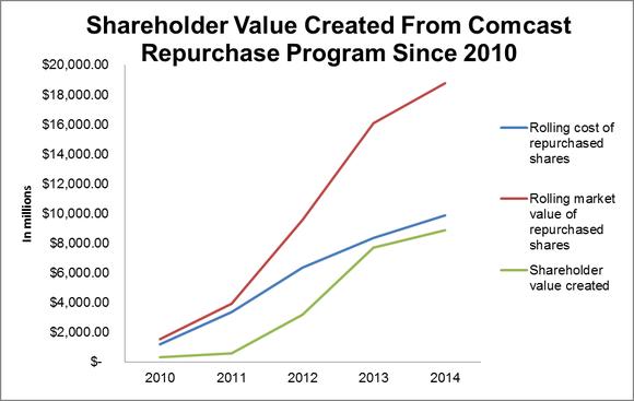 Shareholder Value Created