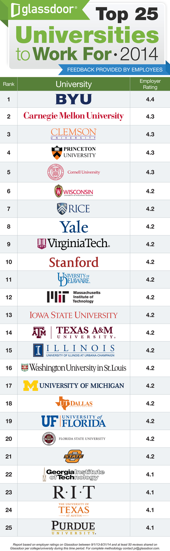 Top Universities To Work For