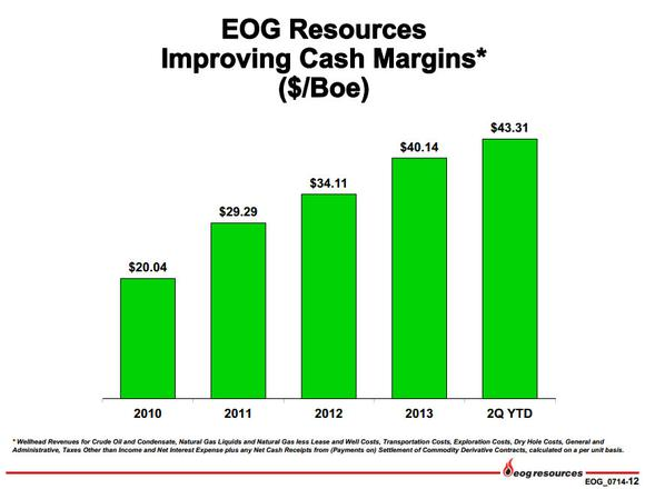 Eog Resources Inc Cash Margins
