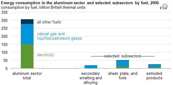 Aluminumenergyuse