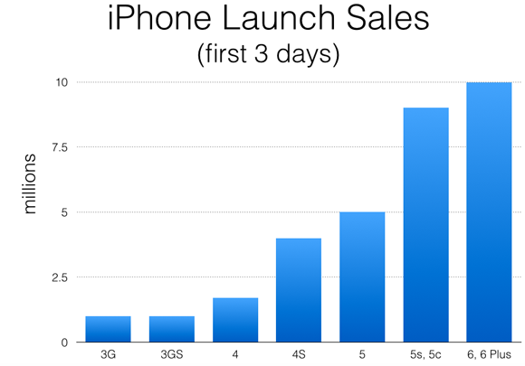 Iphone Historical Launch Sales