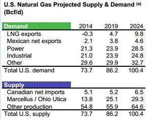 Kinder Morgan Gas Demand Supply Table