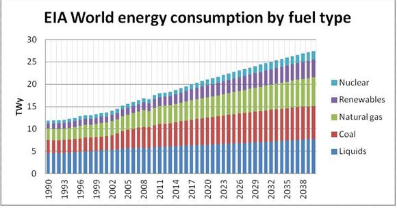 World Energy Consumption Over Next