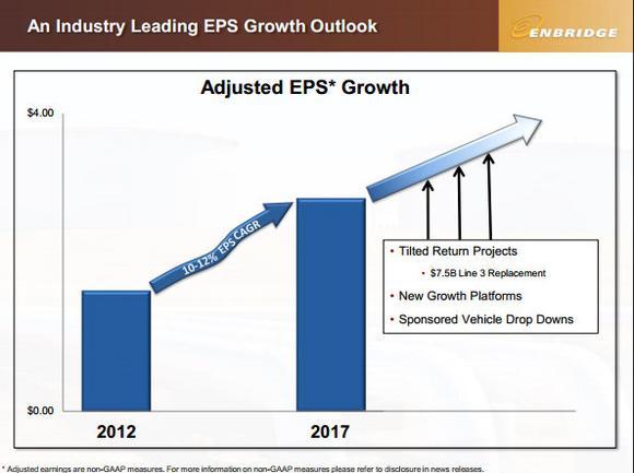 Enbridge Inc Growth