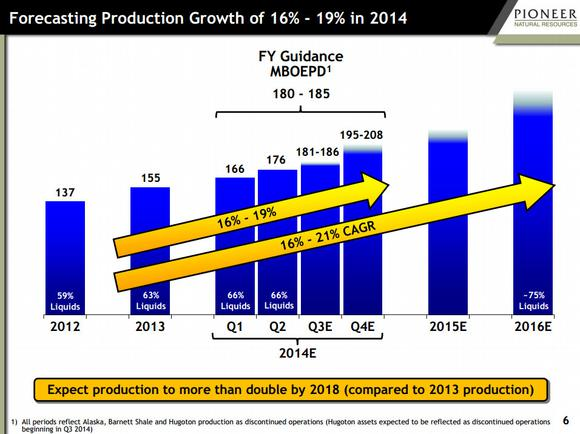 Pioneer Natural Resources Production Growth