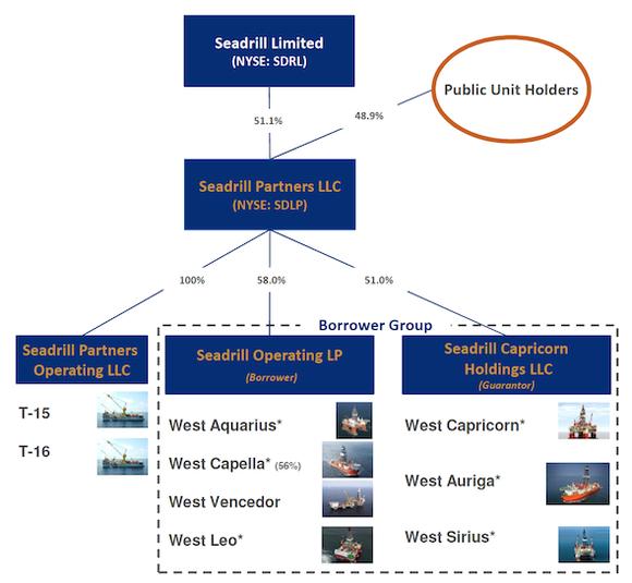 Seadrill Corporate Structure