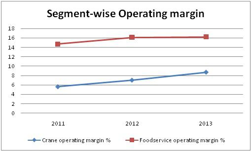 Mtw Operating Margin