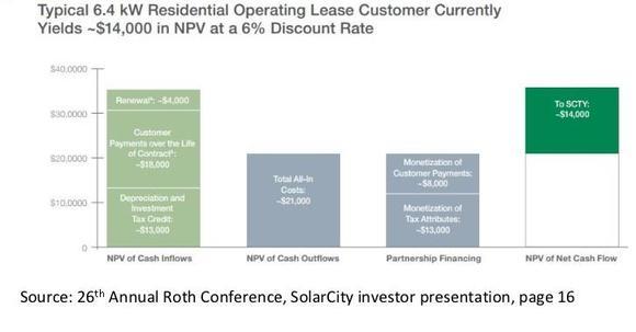 Solar City Business Model