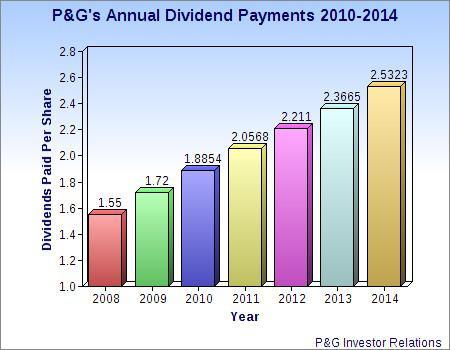 Pg Dividends