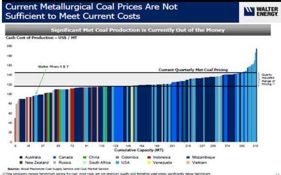 Met Coal Pricing