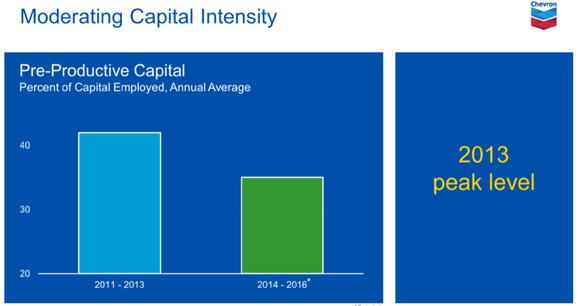 Chevron Productive Capital