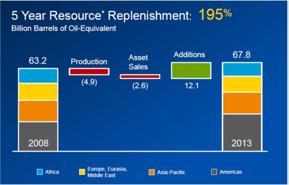 Cvx Resource Additionsemf
