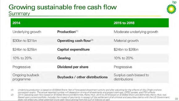 Bp Capital Plan