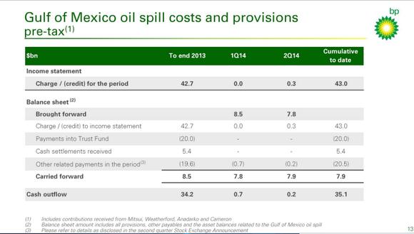 Bp Spill Costs