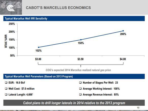 Cabot Oil And Gas Corporation Economics