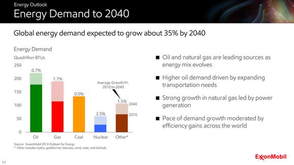 Energy Demand Outlook
