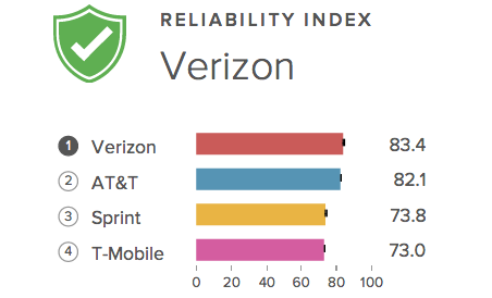 T Mobile Reliability