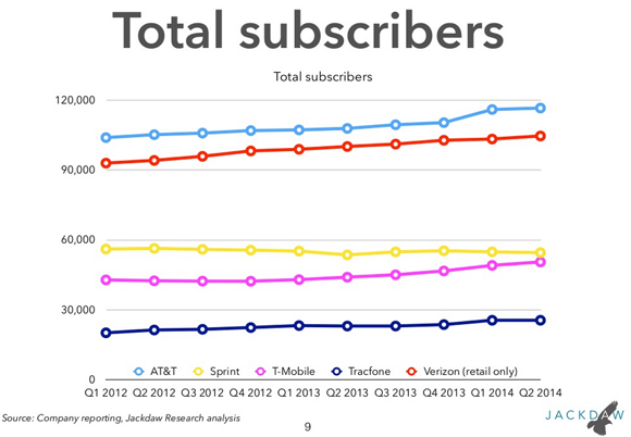 T Mobile Sprint Subscribers