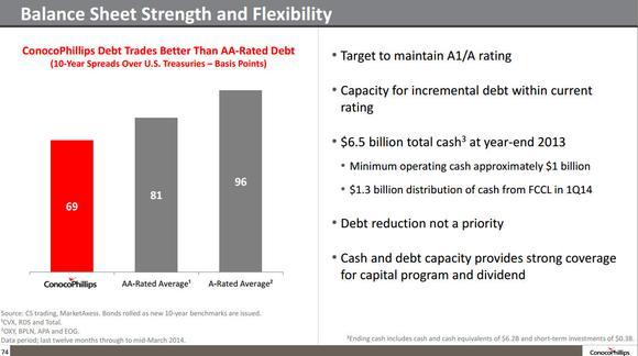 Conocophillips Stock Balance Sheet Analysis Debt