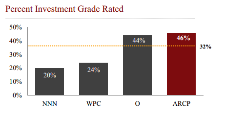 Investment Grade Sep