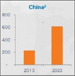 Wprt China