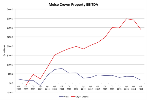 Melco Crown Ebitda Chart