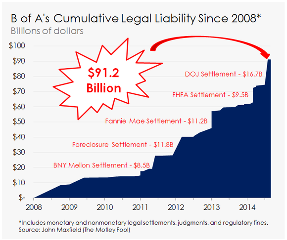 bank-of-americas-cumulative-legal-liabil