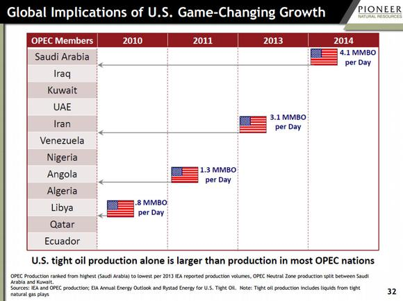 Oil Prices Pioneer Natural Resources