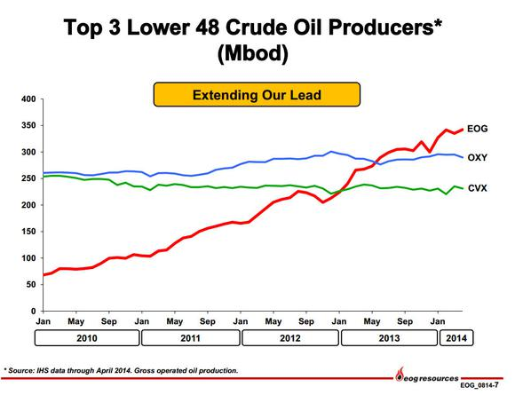 Eog Resources Inc Oil Lower