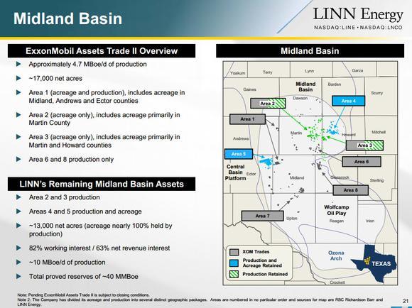 Linn Energy Llc Midland Basin