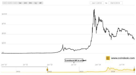 Coindesk Bpi Chart