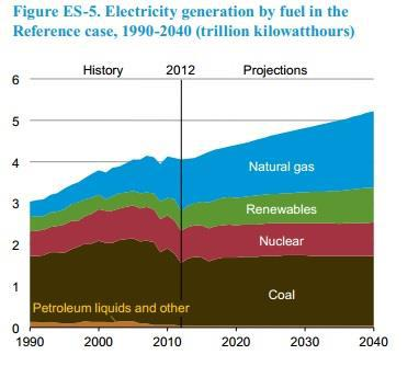 Eia Us Electricity Generation In