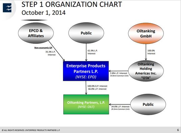 Enterprise Products Partners Lp Oiltanking Partners Lp
