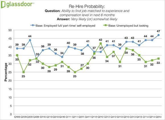 Employee Rehire Graph