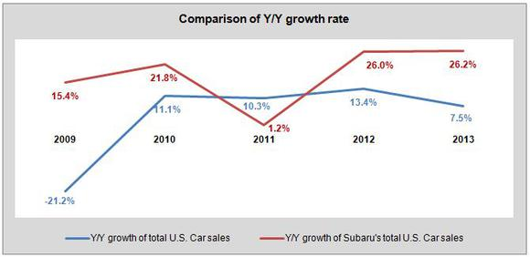 Usa Auto Industry Total Sales Figures