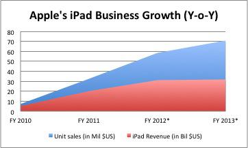 Apple Ipad Business Growth