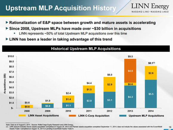 Linn Energy Llc Acquisitions
