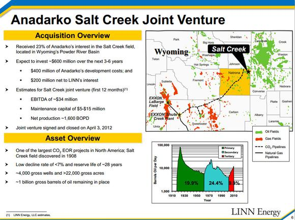 Linn Energy Llc Salt Creek