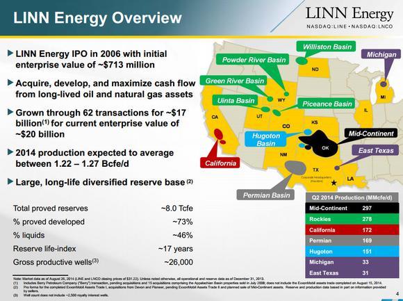 Linn Energy Llc Overview