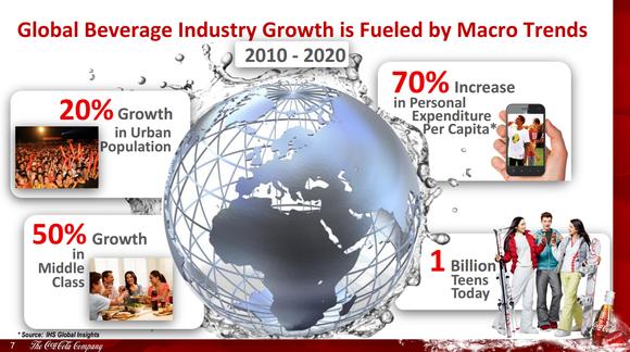 Ko Growth Macro
