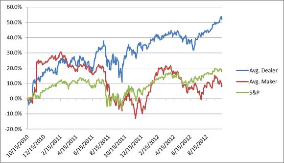 Historical Returns Chart