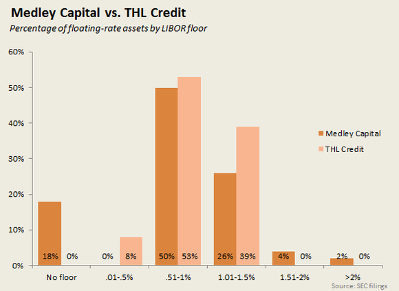 Medley Capital Vs Thl Credit