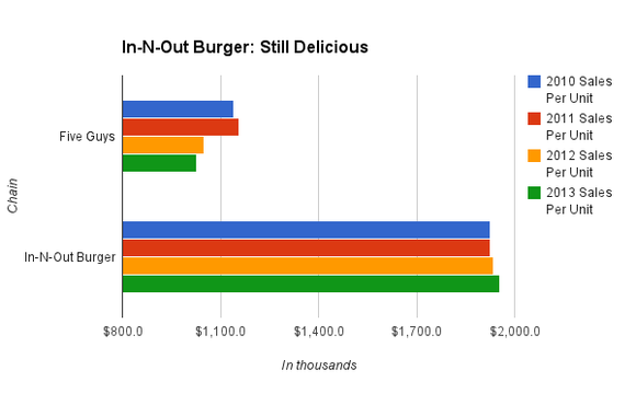 Five Guys In N Out Burger Per Store Sales Chart