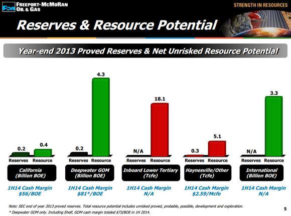 Freeport Mcmoran Inc Resource Potential