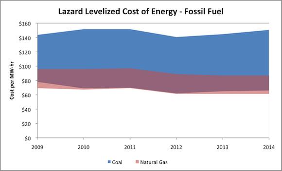 Lazard Lcoe Fossil Fuel