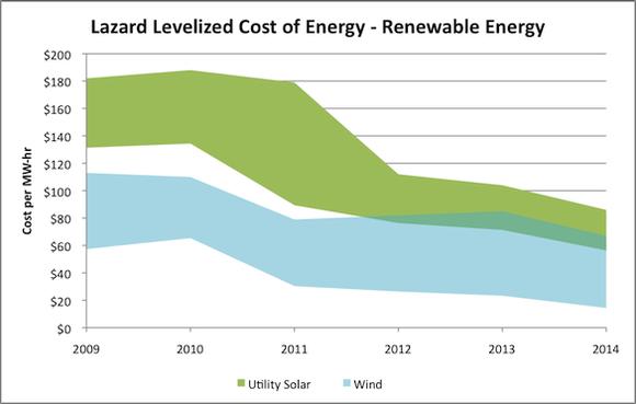 Lazard Lcoe Renewable Energy